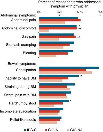 gut symptoms statistics